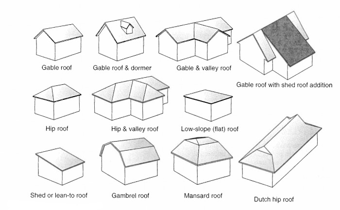 The rainhead roofit online for Roof type names