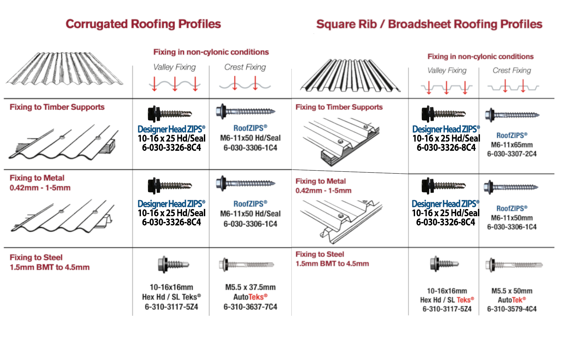 How to choose the right roofing screws. What roofing screws do I need?